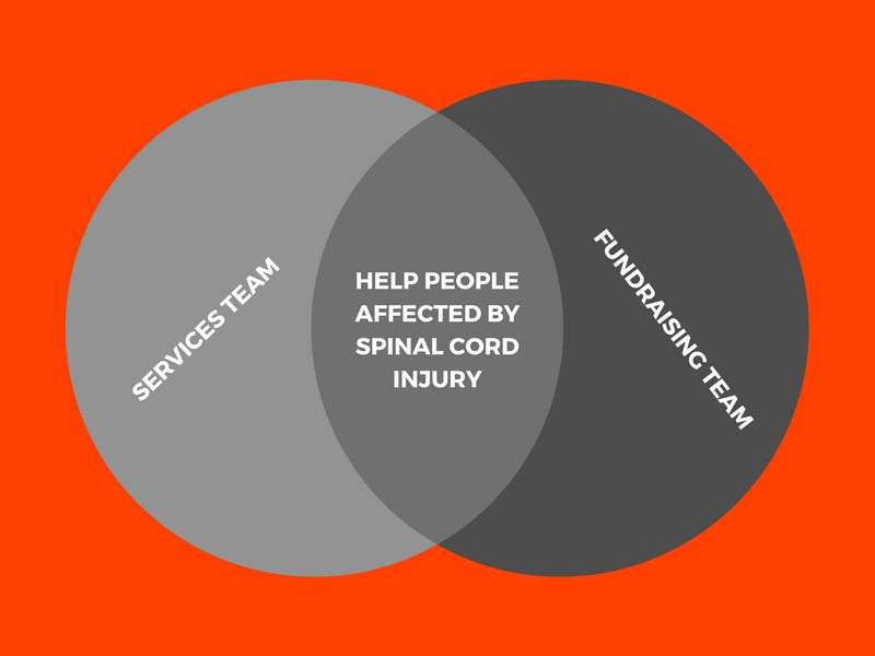 Venn diagram showing how fundraising and services team work together