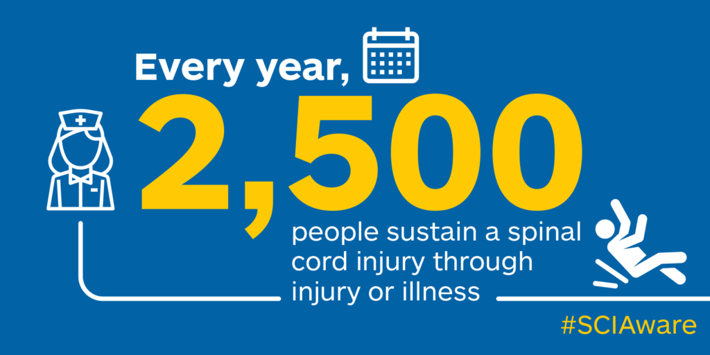 Every year 2,500 people sustain a spinal cord injury