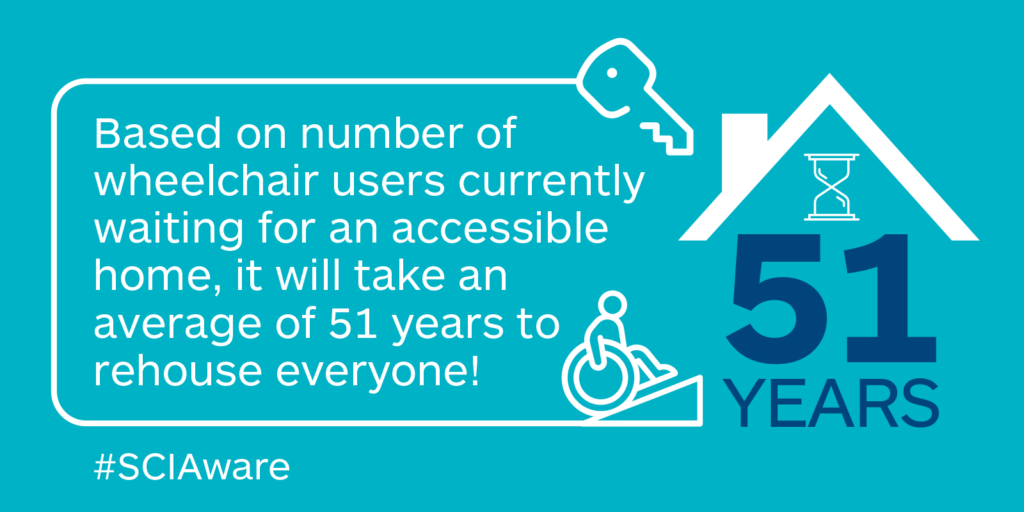 Based on the current number of wheelchair users waiting for a new home, it will take around 51 years to rehouse everyone.